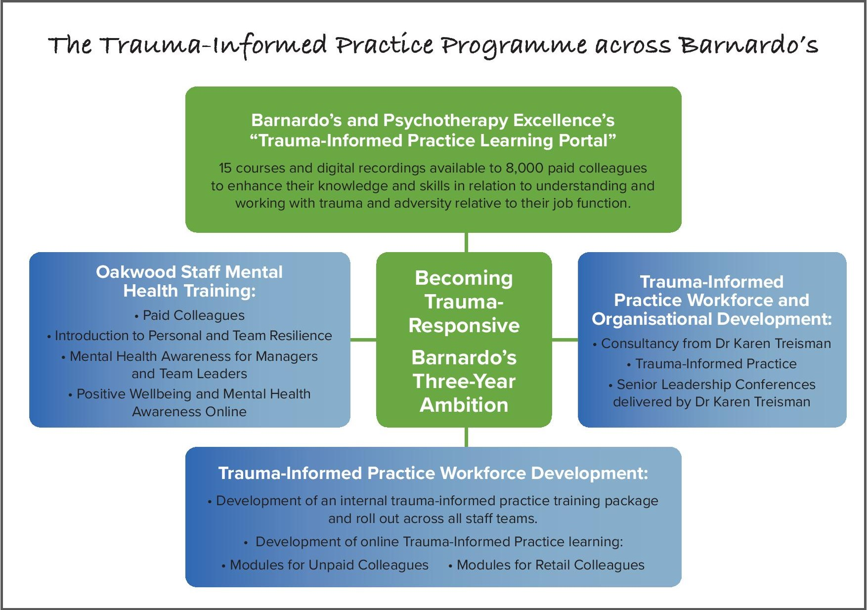Your new trauma-informed practice learning portal
